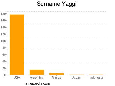Surname Yaggi