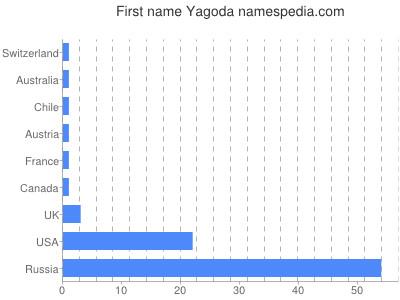 Given name Yagoda