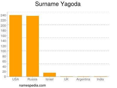 Surname Yagoda
