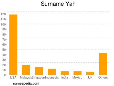 Surname Yah