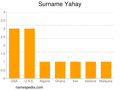 Surname Yahay
