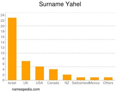Surname Yahel