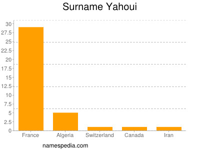 Surname Yahoui