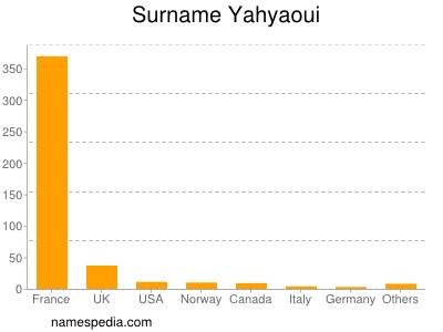 Surname Yahyaoui