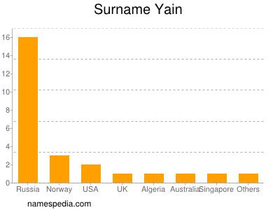 Surname Yain