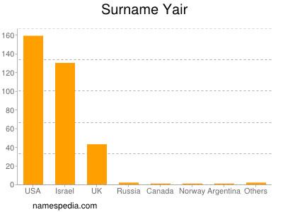 Surname Yair