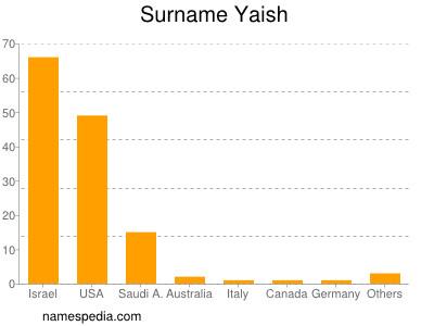 Surname Yaish