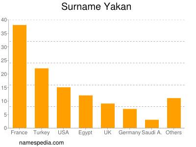 Surname Yakan