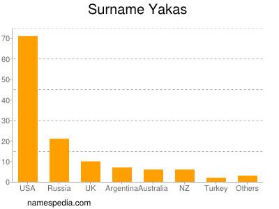 Surname Yakas