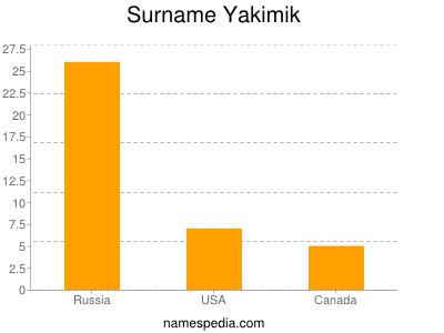 Surname Yakimik