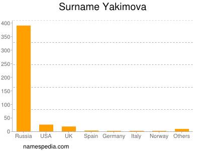 Surname Yakimova
