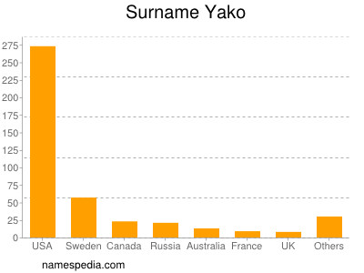 Surname Yako