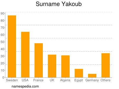 Surname Yakoub