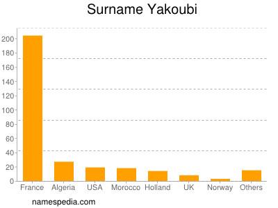 Surname Yakoubi