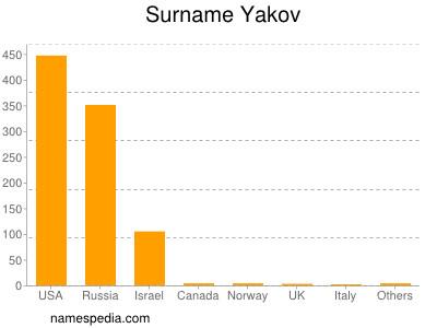 Surname Yakov