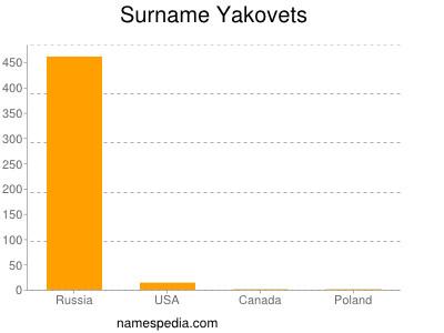 Surname Yakovets