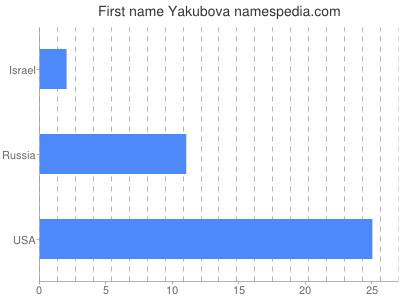 Given name Yakubova