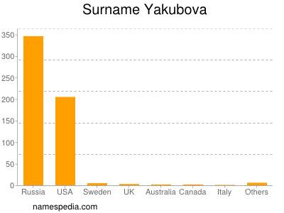 Surname Yakubova