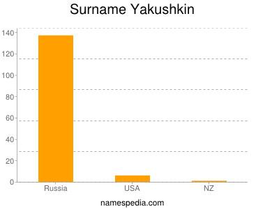Surname Yakushkin