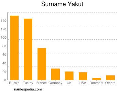 Surname Yakut