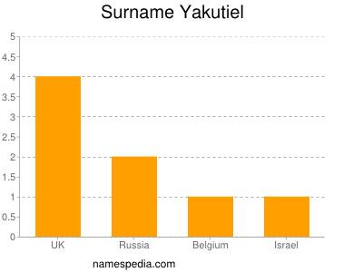 Surname Yakutiel