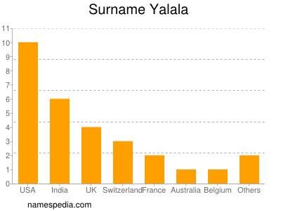 Surname Yalala