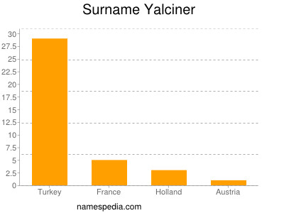 Surname Yalciner