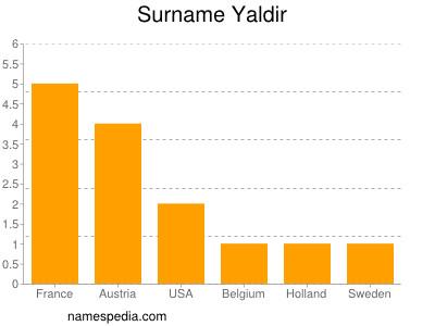Surname Yaldir