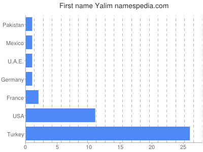 Given name Yalim