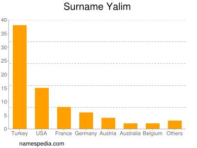 Surname Yalim