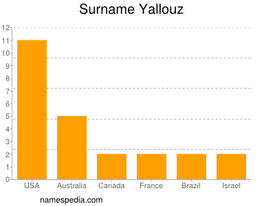 Surname Yallouz