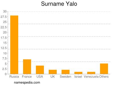 Surname Yalo