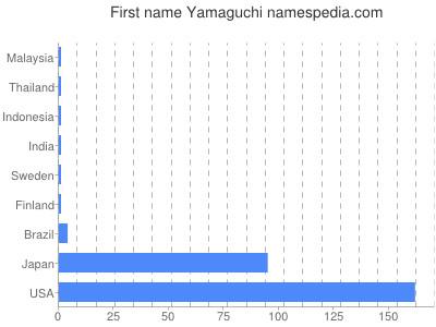 Given name Yamaguchi