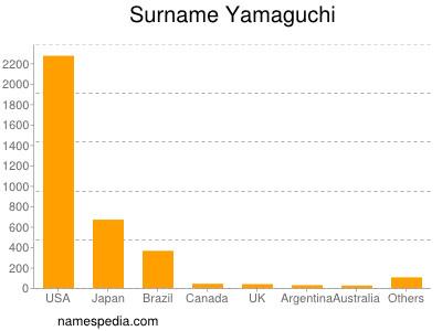 Surname Yamaguchi