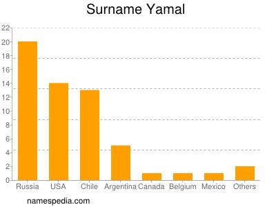 Surname Yamal