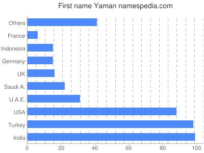 Given name Yaman