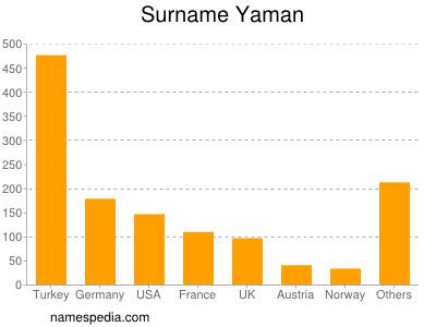 Surname Yaman