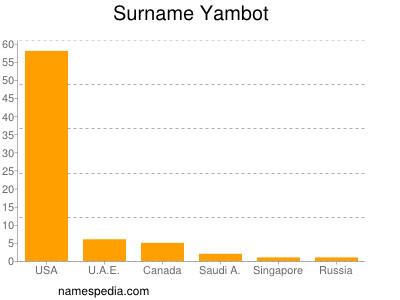 Surname Yambot