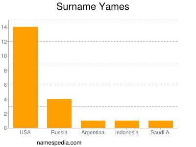 Surname Yames