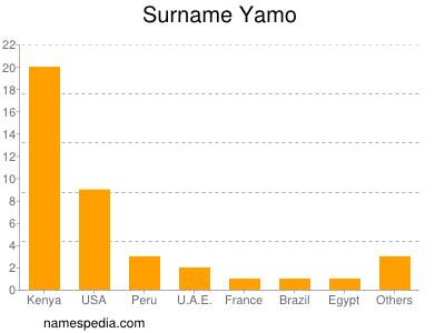 Surname Yamo