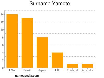 Surname Yamoto