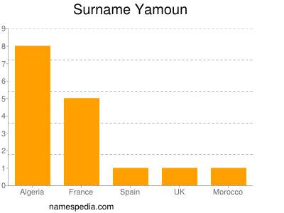 Surname Yamoun