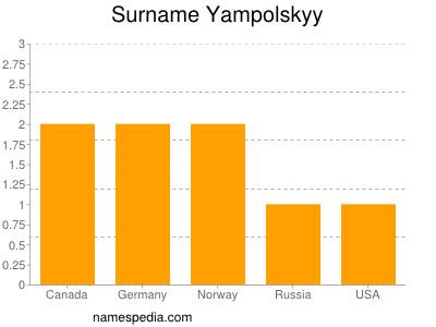 Surname Yampolskyy