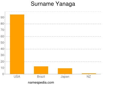 Surname Yanaga