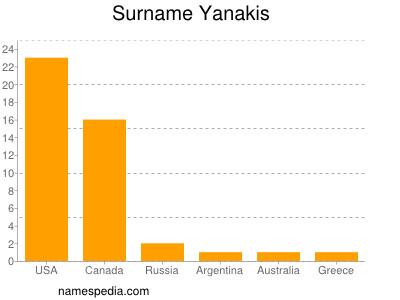 Surname Yanakis