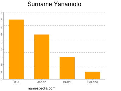 Surname Yanamoto