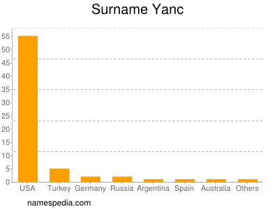Surname Yanc
