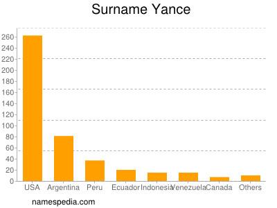 Surname Yance