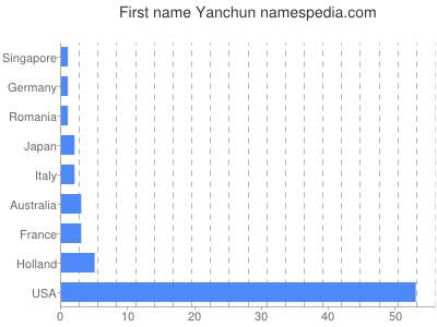 Given name Yanchun
