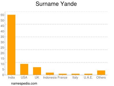 Surname Yande